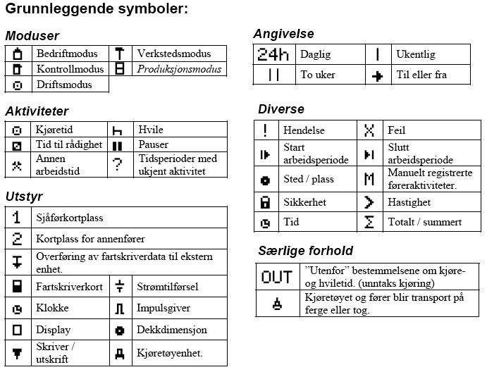 Fartskriver symboler